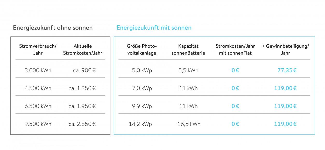 Tabelle Energiezukunft mit sonnen