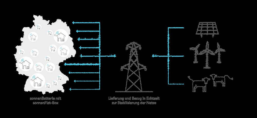 Deutsches Netzt - herkömmliche Versorger und erneuerbare Energien