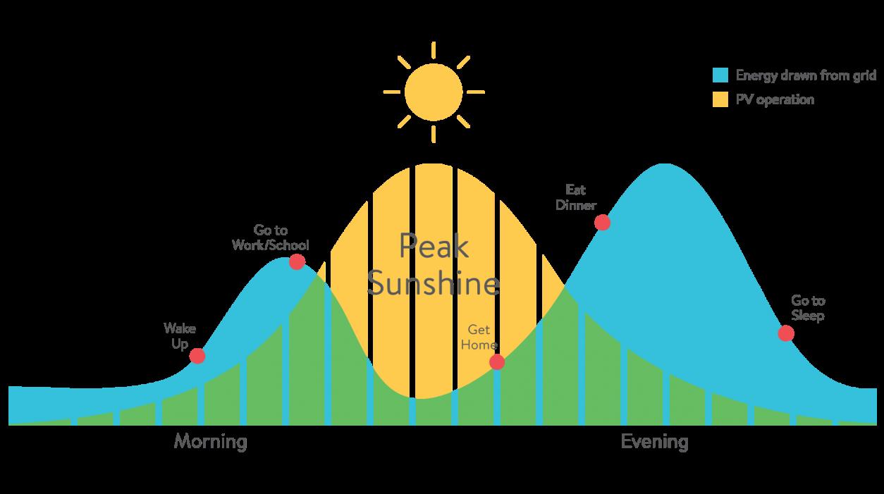 Solar generation vs. energy consumption