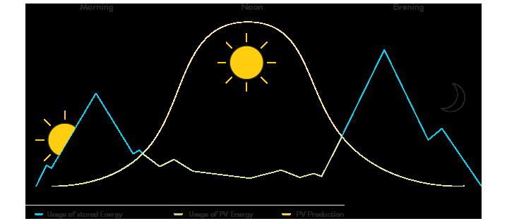 How energy storage works