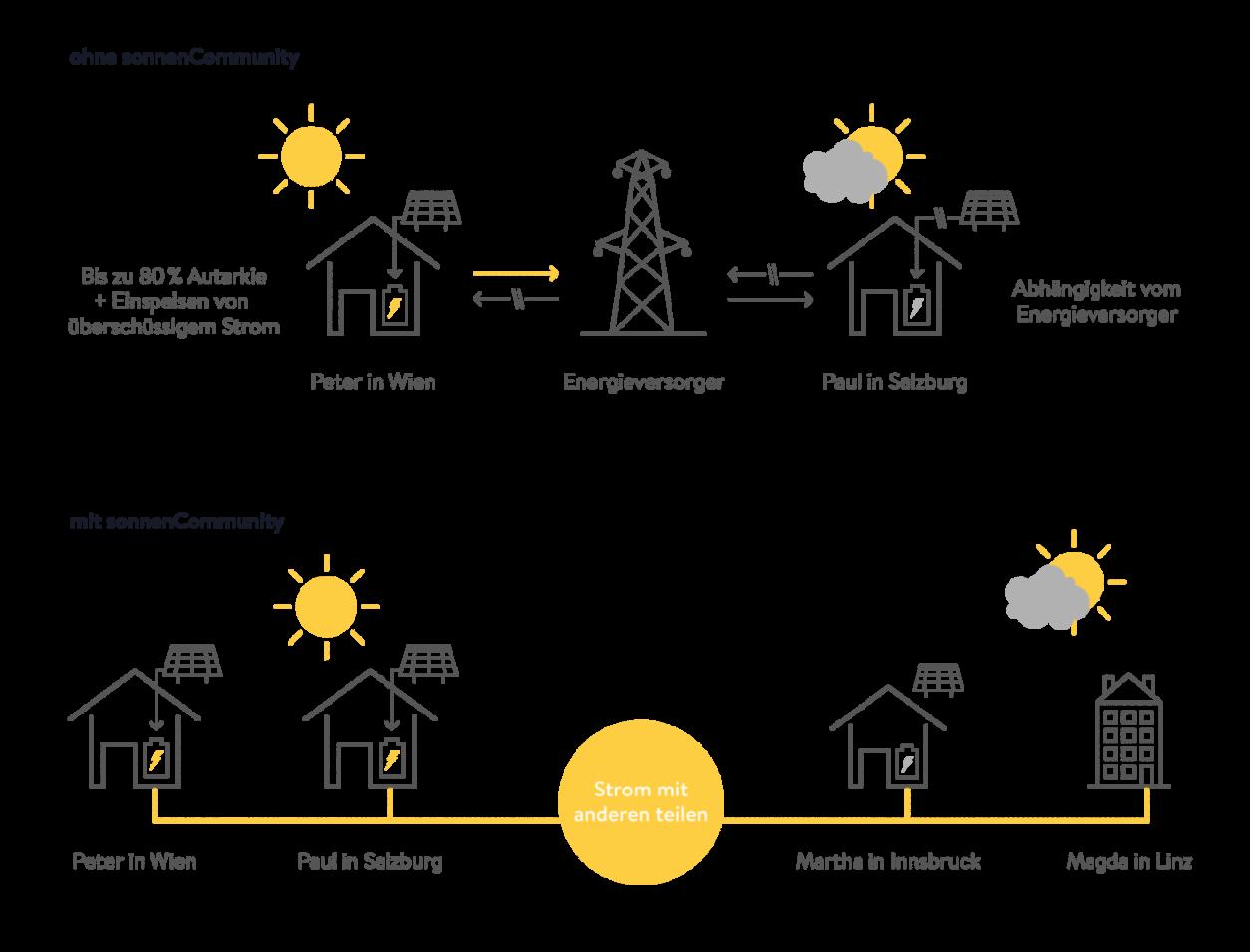 sonnenCommunity - Funktionsweise - Stromverteilung