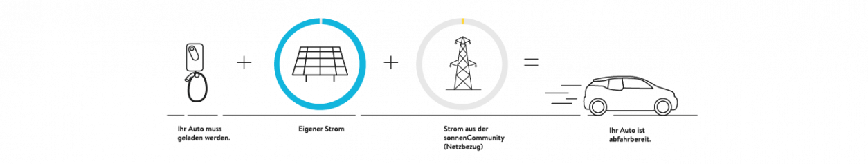 Netzbezug Eigene Energie