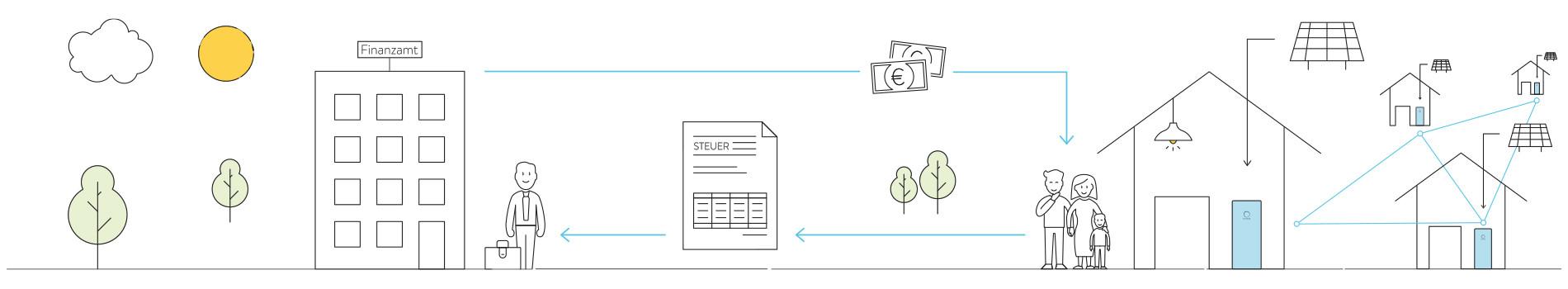 Illustration Steuerliche Vorteile als sonnenBatterie Besitzer