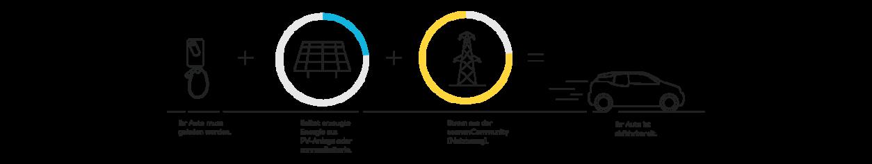 Netzbezug Power Mode