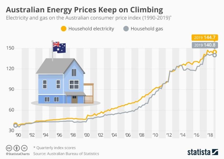 Australia Energy Prices Kepp on Climbing