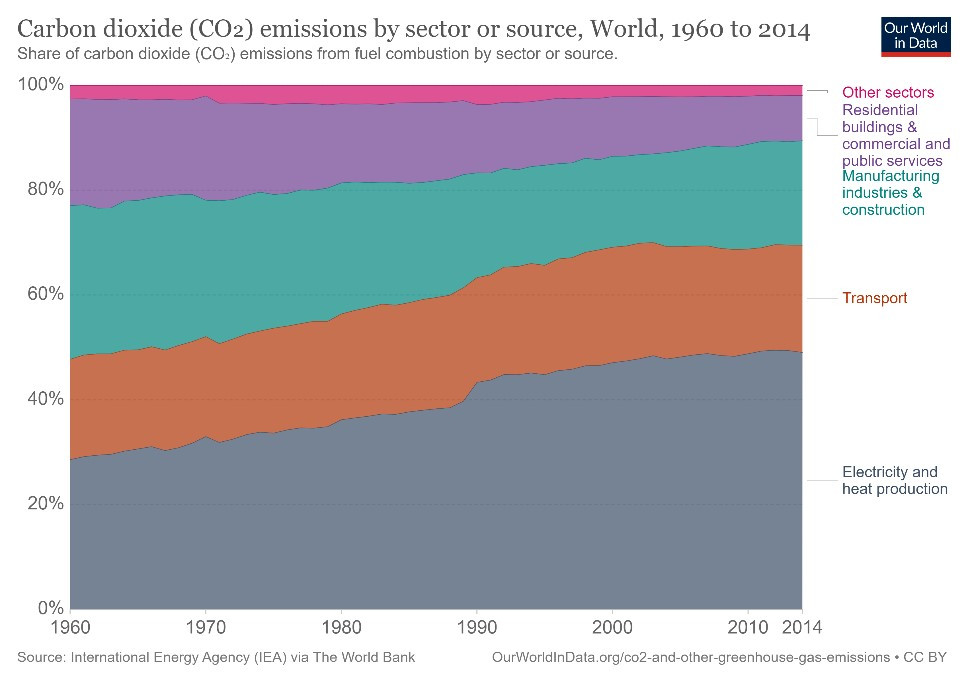 Carbon dioxide emmissions by sector or source world 1960 to 2014