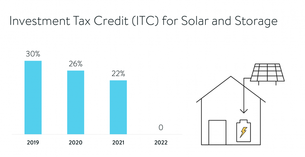 Federal Investment Tax Credit Chart