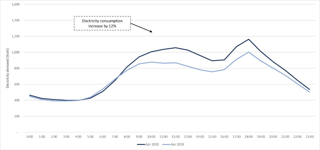 Household electricity demand changing during COVID 19 daytime