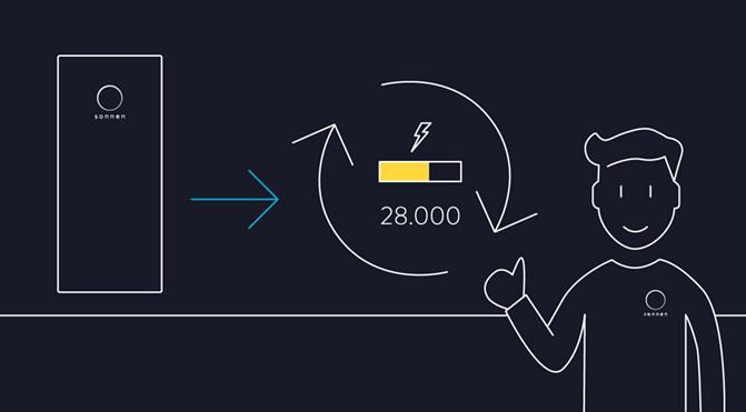 Blog 28.000 Ladezyklen