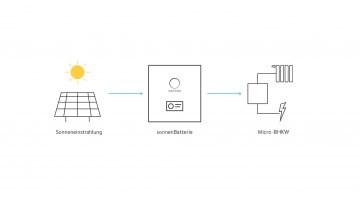 PV Anlagen und Stromspeicher sonnenBatterie machen unabhängig und autark von Großkraftwerken