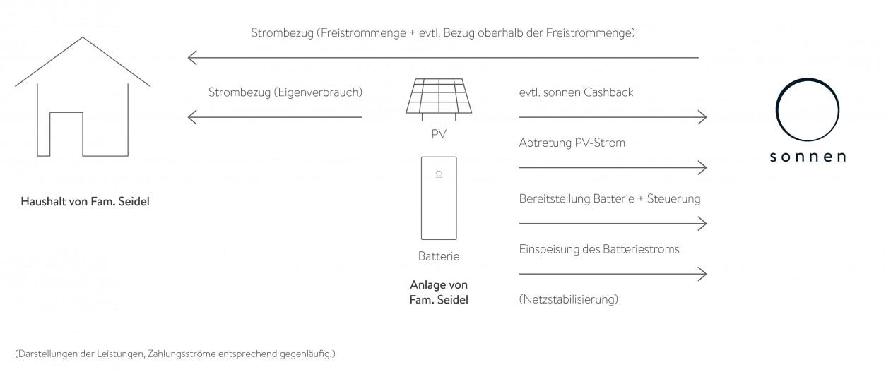 Grafik sonnenFlat X Beispiel Ehepaar Seidel
