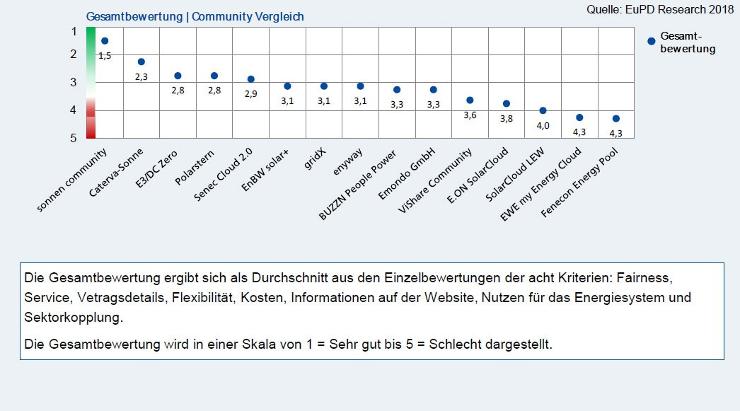 Gesamtbewertung der sonnen Community und anderer Communities, bei dem die sonnen Community die beste Bewertung mit 1,5 hat
