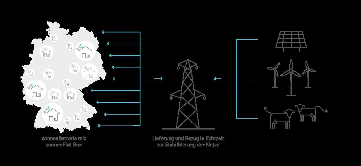 Gemeinsam das Stromnetz entlasten und davon profitieren