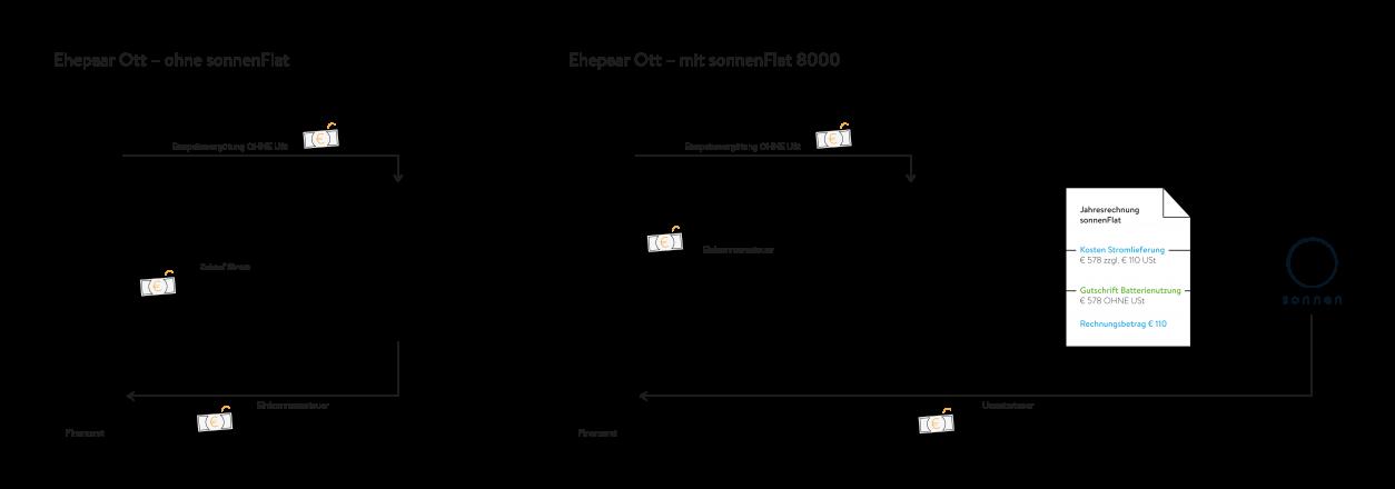 Grafik Jahresrechnung Umsatzsteuerpflicht Kleinunternehmen mit und ohne sonnenFlat