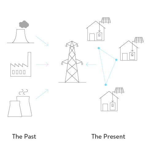 Traditional electricity vs the future of electricity