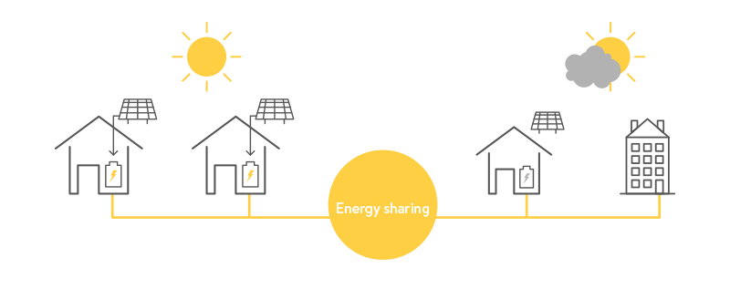 Sharing stored energy