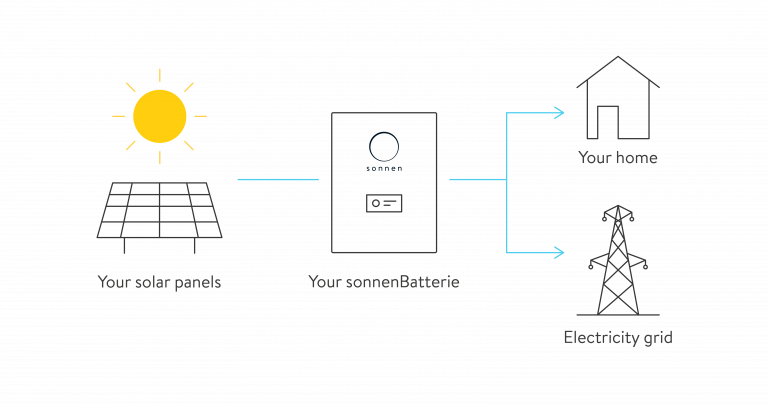 sonnenBatterie hybrid energy distribution