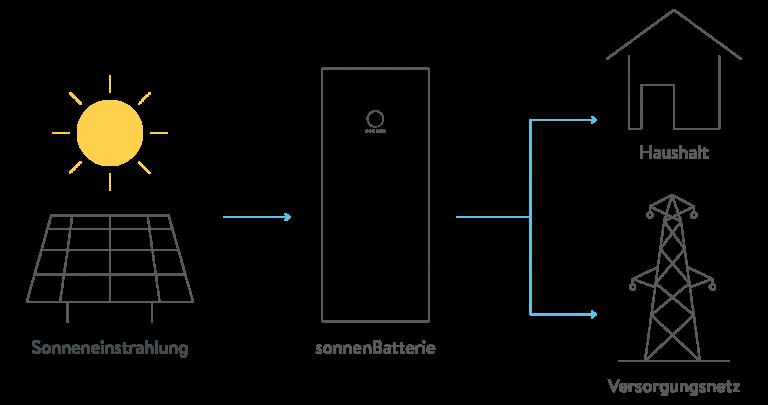 Grafik PV-Anlage, Batterie und Strommarkt