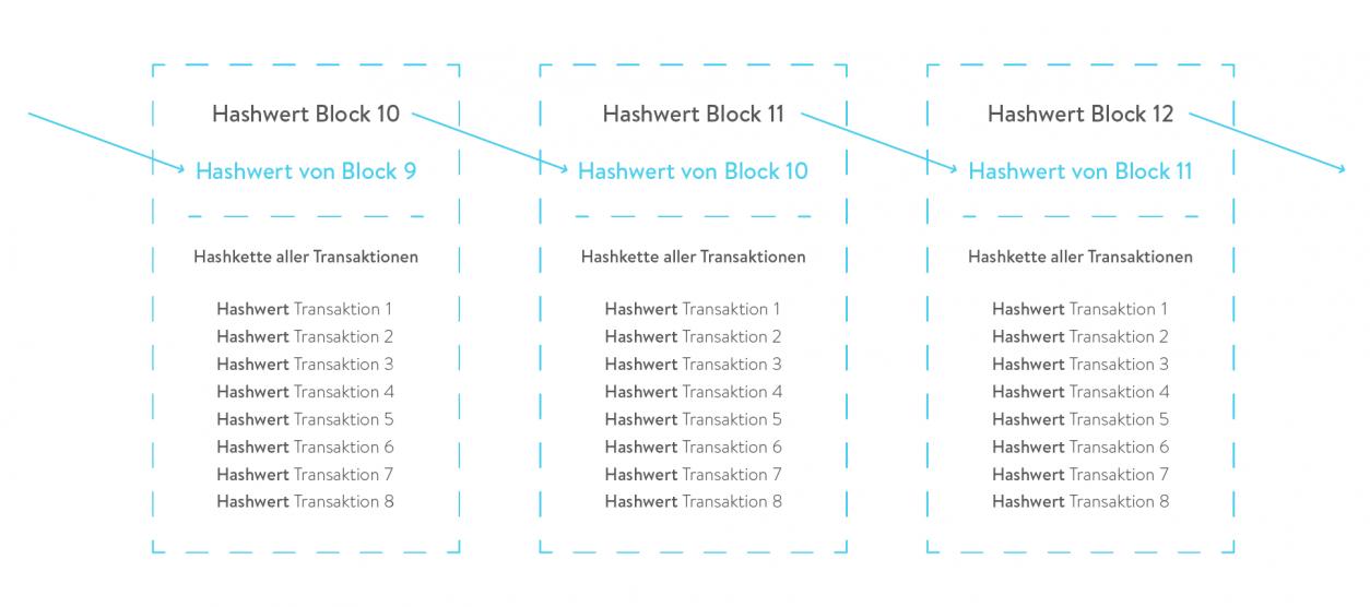Grafik - Wie viele Kilowattstunden wurden in den Batteriespeicher gespeichert in 2017 in Hashwert Blockchain
