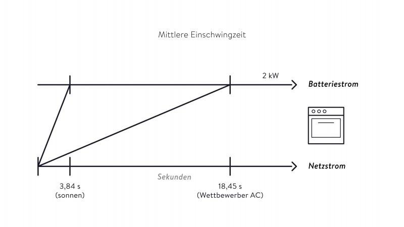 mittlere Einshchwingzeit - Batteriestrom - Netzstrom