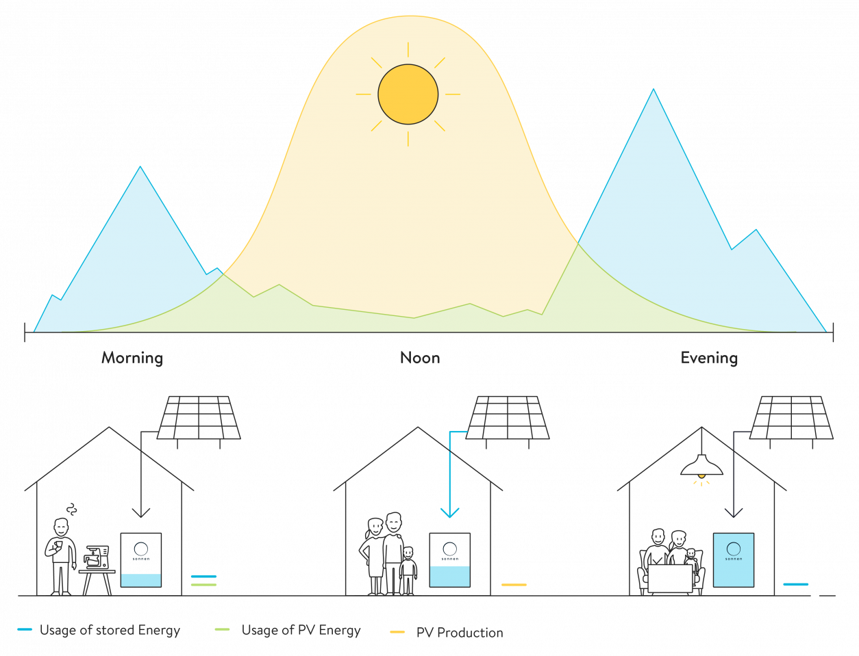 Day Illustration