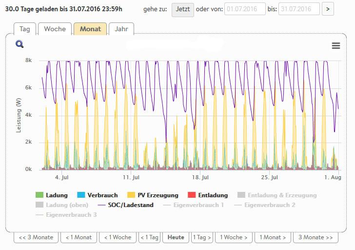 Graph Stromverbrauch Autarkie