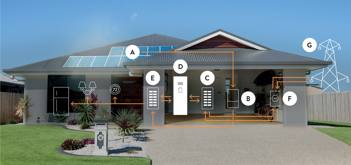 energy-efficient home displaying directional electricity flow