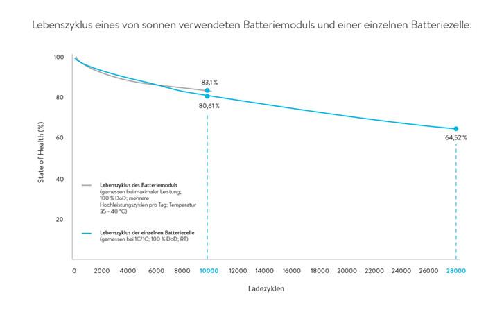 Ladezyklen Lebenszyklus Batteriemodul