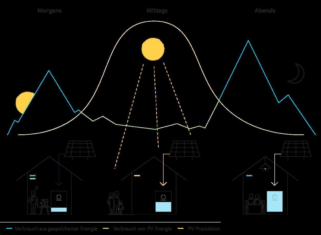 Grafik Tagesverlauf mit PV-Anlage und sonnenBatterie