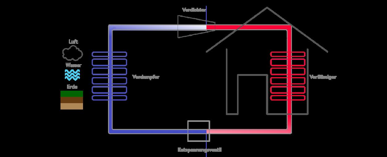 erklärende Grafik über die Wärmepumpe, die von 4 Faktoren abhängig ist: Verdichter, Verflüssiger, Enspannungsventil, Verdampfer