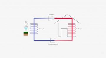 Grafik Wärmepumpe Tarif im Vergleich sonnen PV Anlage mit Speicher Senec Cloud