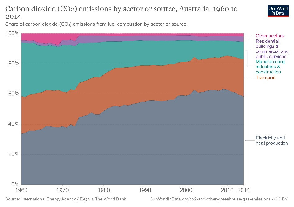 Carbon dioxide emmissions by sector or source Australia 1960 to 2014