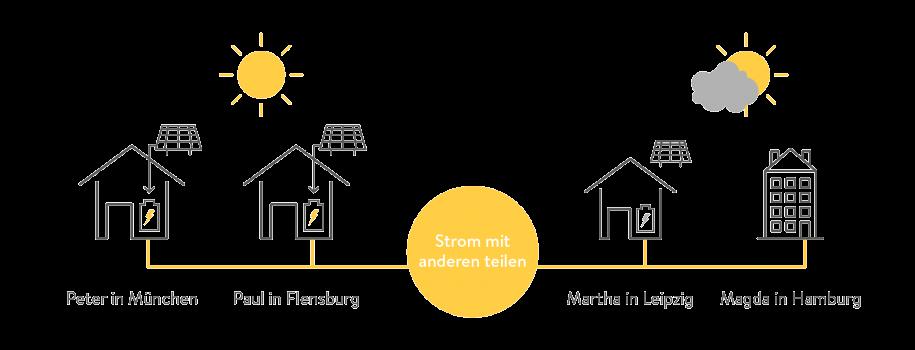 Illustartion-wie die dezentrale Energiewirtschaft aussieht