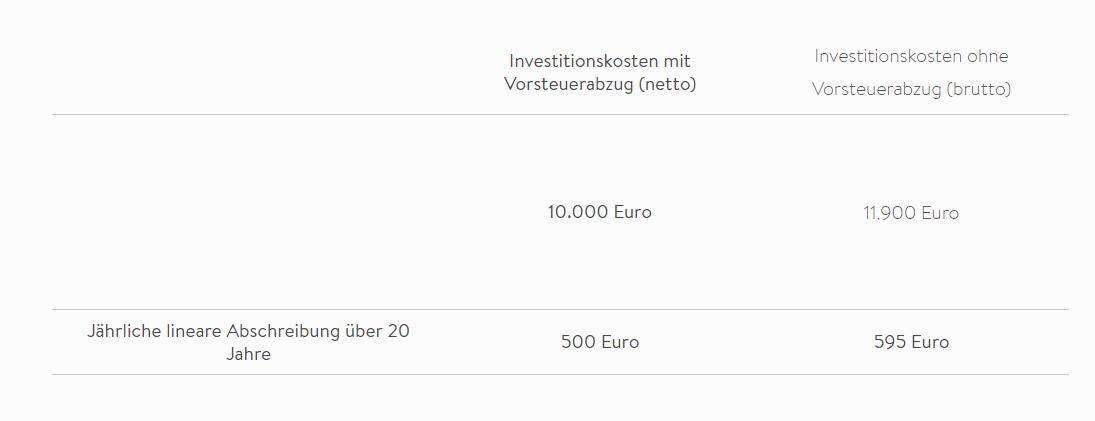 Tabelle - Investitionskosten mit Vorsteuerabzug und Investitionskosten ohne Vorsteuerabzug mti einem Batteriespeicher
