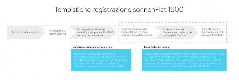 sonnenFlat registrazione