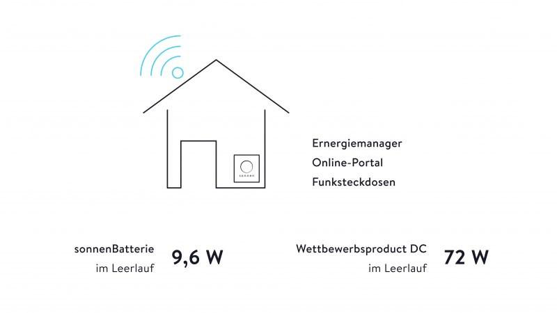 Grafik - Wirkungsgrad und Effizienzleitfaden mit einem Batterie Speicher und einer PV Anlage